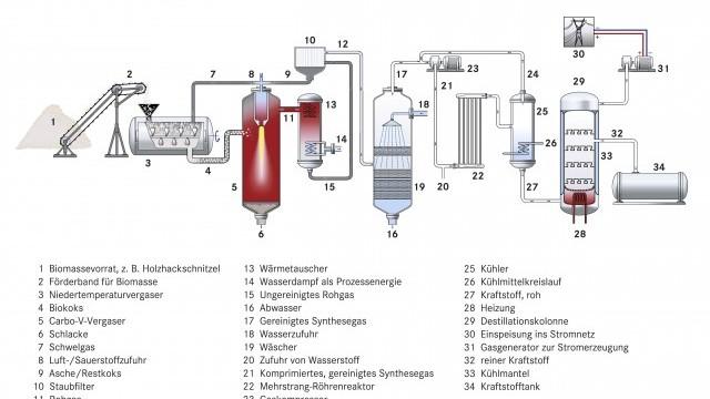 Biokraftstoff_5