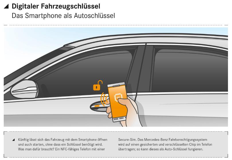 Digitaler Fahrzeugschlüssel