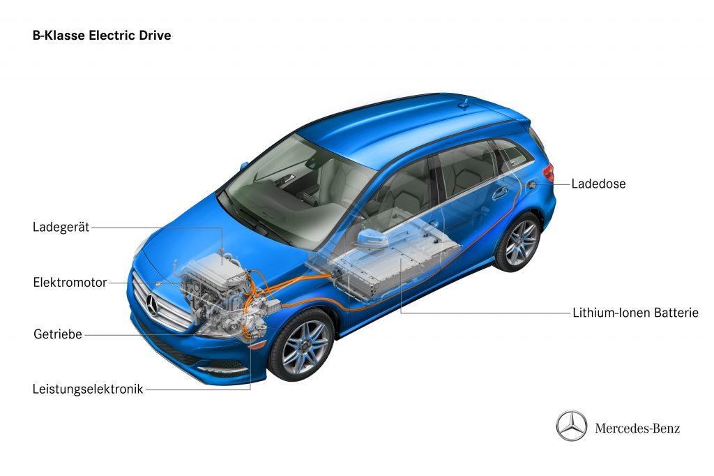 Elektroautos der Zukunft