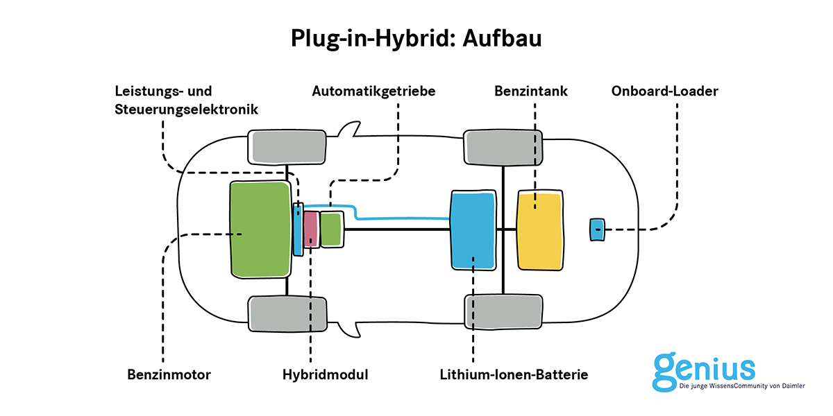 Zeichnung einer schematischen Darstellung eines Plug-in-Hybrids, Aufbau des Motors
